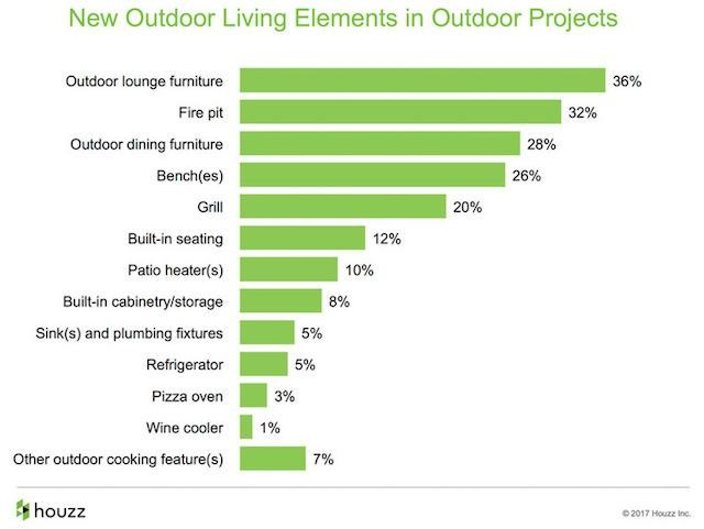New Outdoor Living Elements in Outdoor Projects